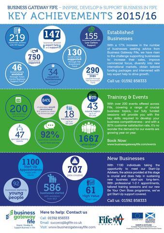 Business Statistics Fife 2016