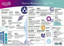 InvestFife Business Barometer